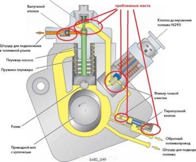 где находится обратный клапан топливной системы