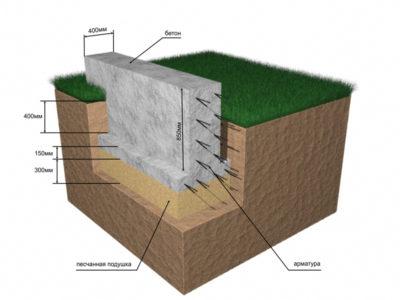 как правильно укладывать фундаментные блоки