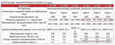 как высчитать норму расхода топлива