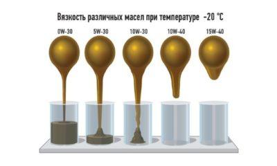 сколько литров масла в двигателе
